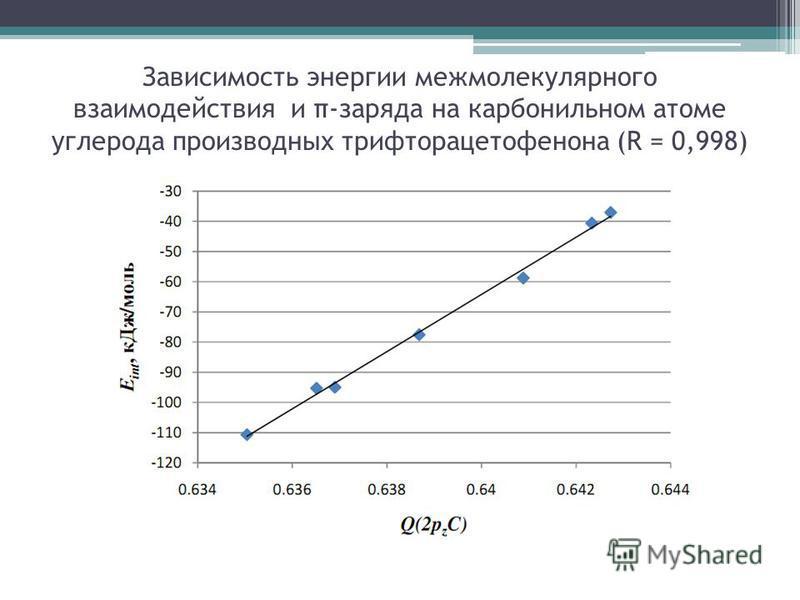 Зависимость энергии межмолекулярного взаимодействия и π-заряда на карбонильном атоме углерода производных трифторацетофенона (R = 0,998)