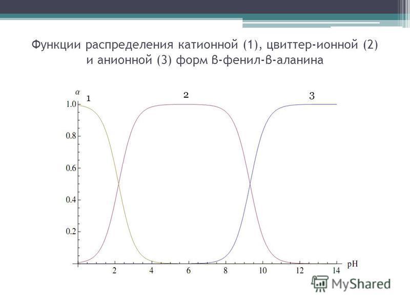 Функции распределения катионной (1), цвиттер-ионной (2) и анионной (3) форм β-фенил-β-аланина 1 23