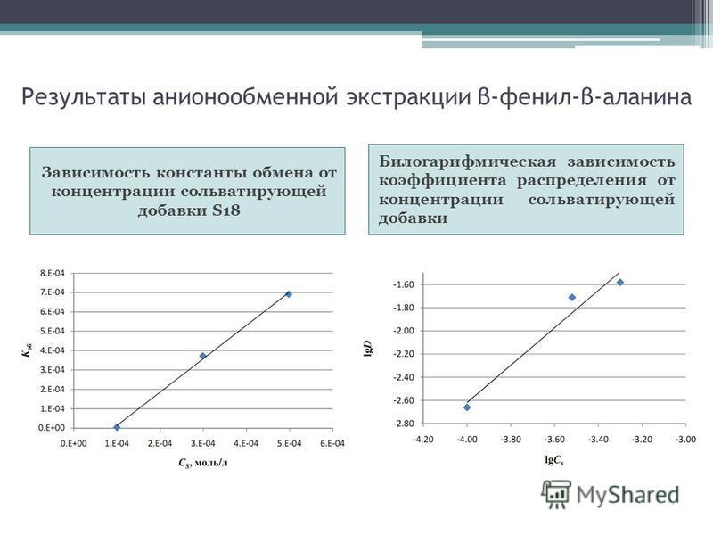 Результаты анионообменной экстракции β-фенил-β-аланина Зависимость константы обмена от концентрации сольватирующей добавки S18 Билогарифмическая зависимость коэффициента распределения от концентрации сольватирующей добавки