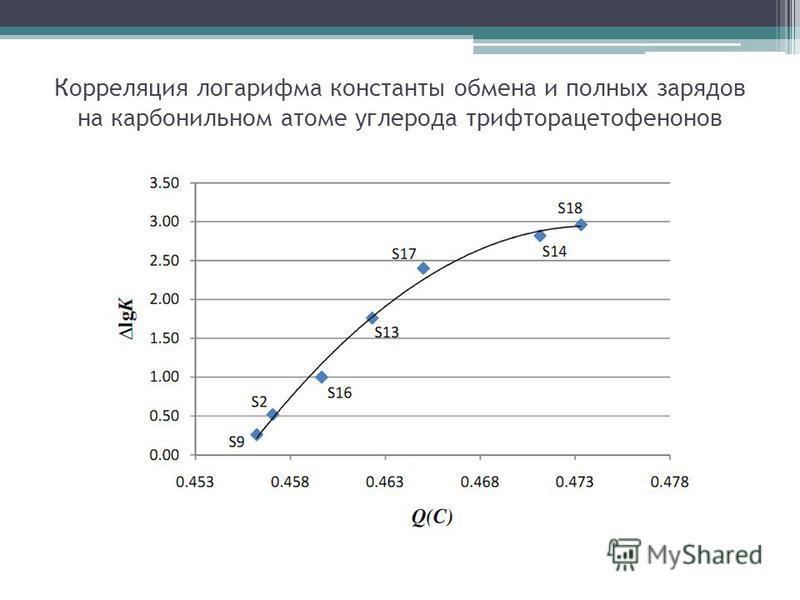Корреляция логарифма константы обмена и полных зарядов на карбонильном атоме углерода трифторацетофенонов