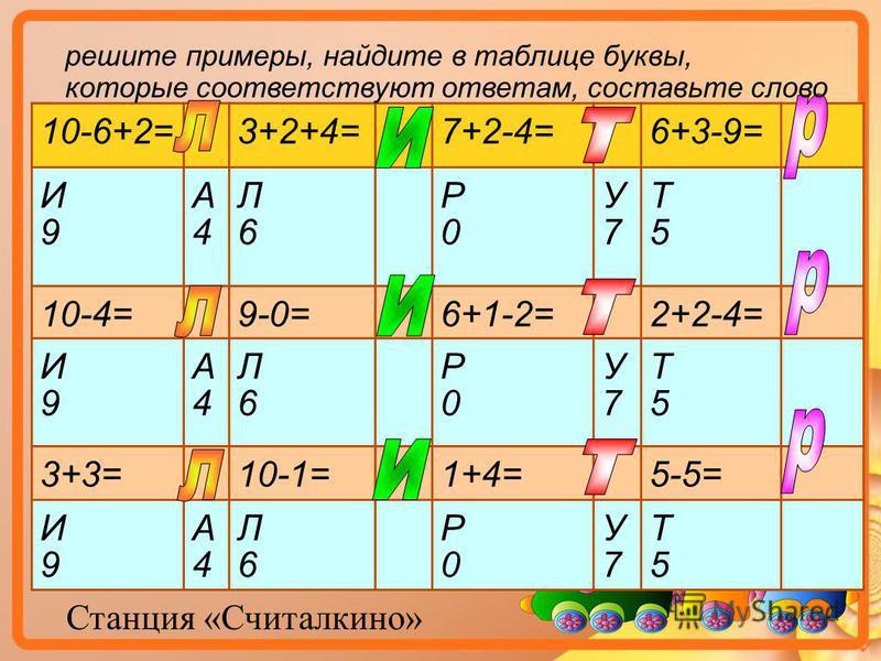 Станция «Считалкино» 10-6+2=3+2+4=7+2-4=6+3-9= И9И9 А4А4 Л6Л6 Р0Р0 У7У7 Т5Т5 10-4=9-0=6+1-2=2+2-4= И9И9 А4А4 Л6Л6 Р0Р0 У7У7 Т5Т5 3+3=10-1=1+4=5-5= И9И9 А4А4 Л6Л6 Р0Р0 У7У7 Т5Т5 решите примеры, найдите в таблице буквы, которые соответствуют ответам, с