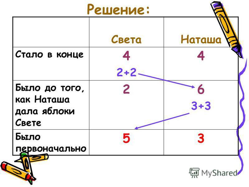 Решение: Света Наташа Стало в конце 4 2+2 4 Было до того, как Наташа дала яблоки Свете 26 3+3 Было первоначально 53