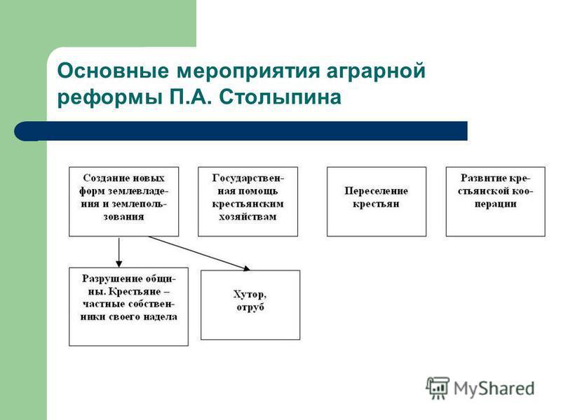 Основные мероприятия аграрной реформы П.А. Столыпина