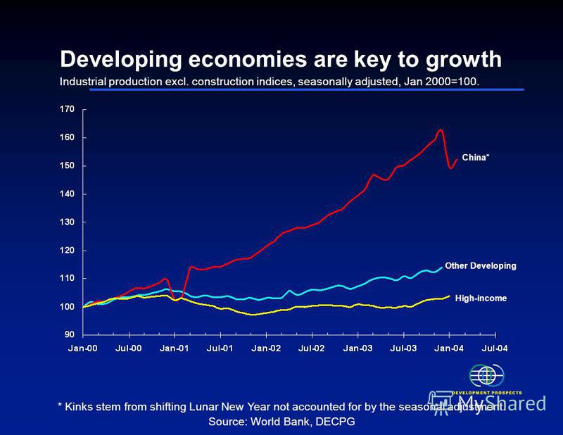Developing economies are key to growth Industrial production excl. construction indices, seasonally adjusted, Jan 2000=100. * Kinks stem from shifting Lunar New Year not accounted for by the seasonal adjustment. Source: World Bank, DECPG Other Develo