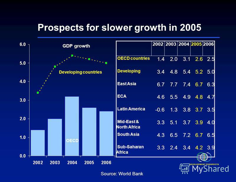 Prospects for slower growth in 2005 Source: World Bank GDP growth Developing countries OECD 20022003200420052006 OECD countries 1.42.03.12.62.5 Developing 3.44.85.45.25.0 East Asia 6.77.77.46.76.3 ECA 4.65.54.94.84.7 Latin America -0.61.33.83.73.5 Mi
