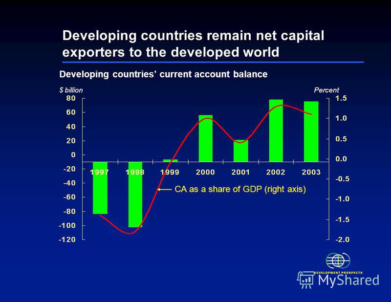 Developing countries remain net capital exporters to the developed world $ billion CA as a share of GDP (right axis) Percent Developing countries current account balance