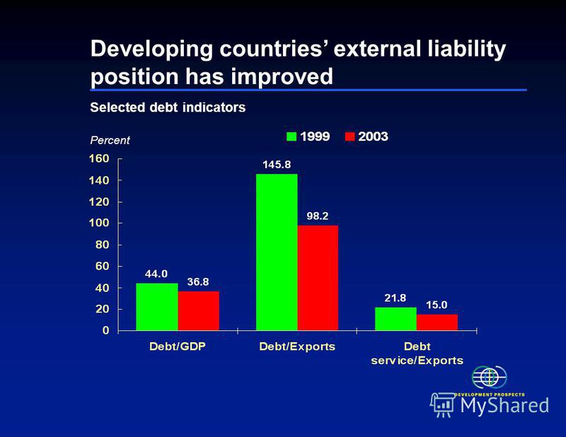 Selected debt indicators Percent Developing countries external liability position has improved