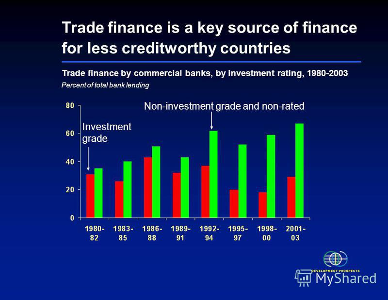 Trade finance is a key source of finance for less creditworthy countries Percent of total bank lending Trade finance by commercial banks, by investment rating, 1980-2003 Investment grade Non-investment grade and non-rated