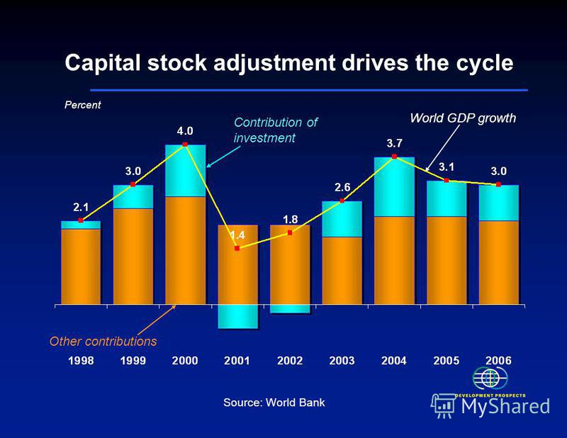 Capital stock adjustment drives the cycle Contribution of investment Other contributions World GDP growth Percent Source: World Bank