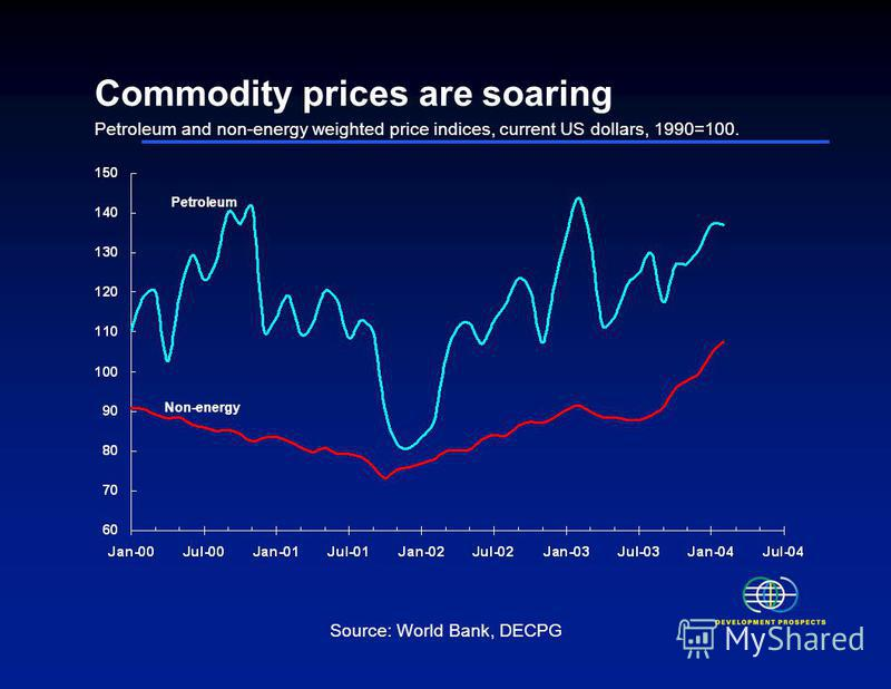 Commodity prices are soaring Petroleum and non-energy weighted price indices, current US dollars, 1990=100. Source: World Bank, DECPG Petroleum Non-energy