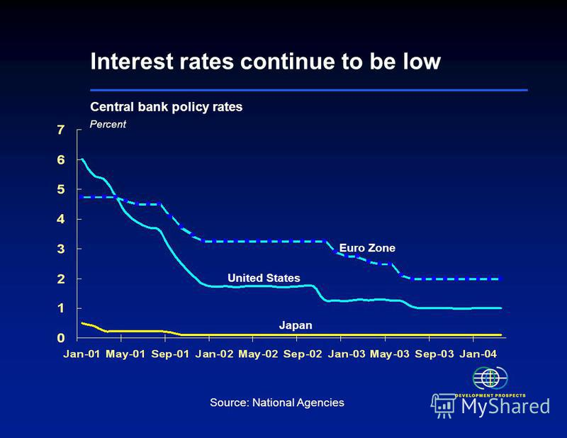 Interest rates continue to be low Central bank policy rates Percent Euro Zone United States Japan Source: National Agencies