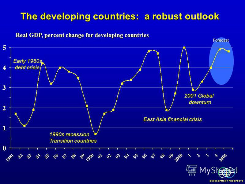 Early 1980s debt crisis 1990s recession Transition countries East Asia financial crisis 2001 Global downturn Real GDP, percent change for developing countries Forecast The developing countries: a robust outlook