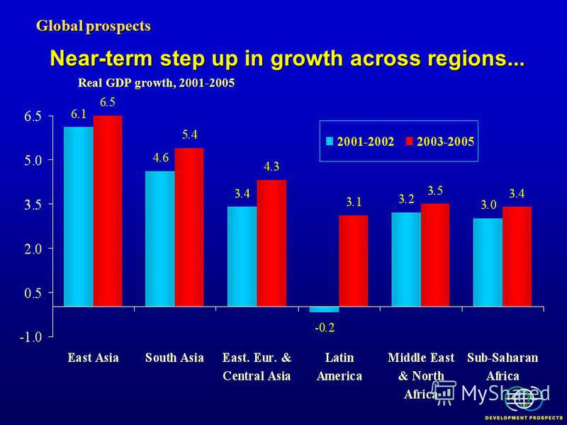 Global prospects Real GDP growth, 2001-2005 Near-term step up in growth across regions...
