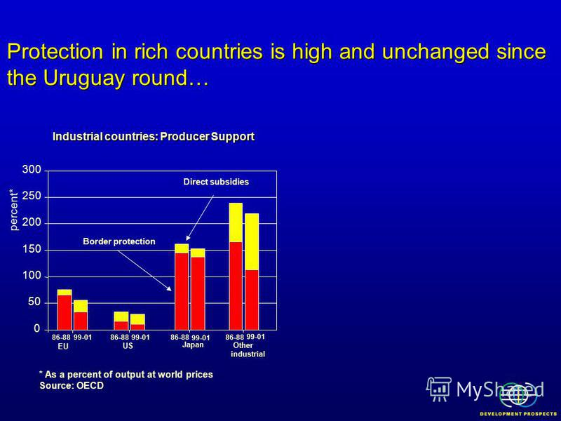 Protection in rich countries is high and unchanged since the Uruguay round… Industrial countries: Producer Support Direct subsidies * As a percent of output at world prices Source: OECD percent* Border protection 0 50 100 150 200 250 300 86-8899-0186