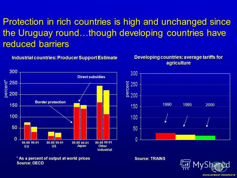 Protection in rich countries is high and unchanged since the Uruguay round…though developing countries have reduced barriers Developing countries: average tariffs for agriculture Industrial countries: Producer Support Estimate Direct subsidies * As a