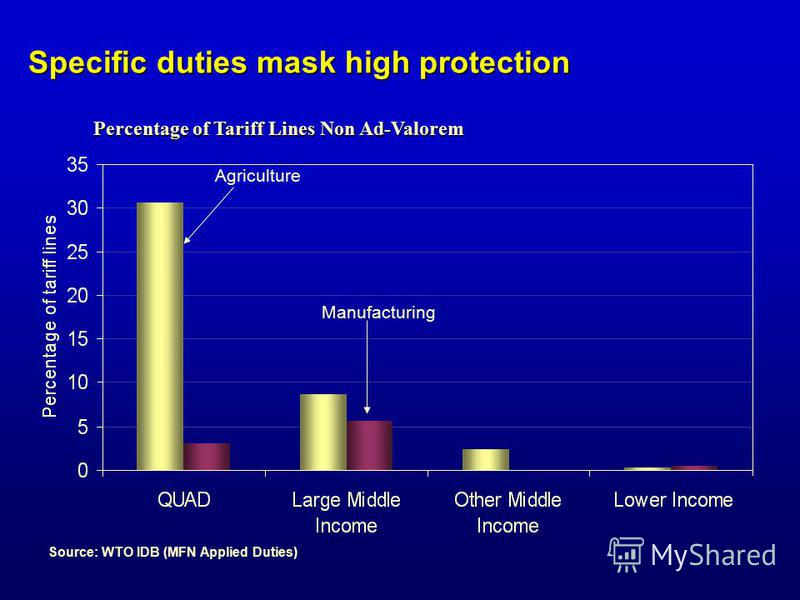 Source: WTO IDB (MFN Applied Duties) Percentage of Tariff Lines Non Ad-Valorem Agriculture Manufacturing Specific duties mask high protection