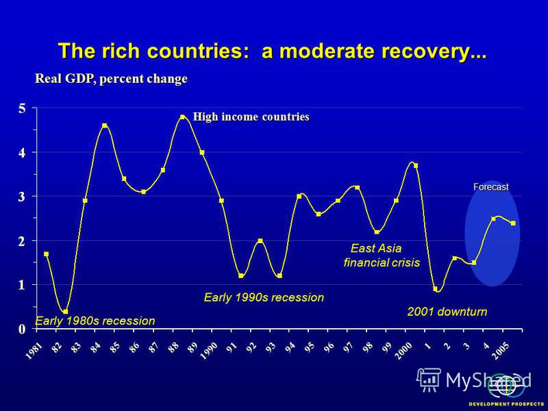 Early 1990s recession East Asia financial crisis 2001 downturn The rich countries: a moderate recovery... Real GDP, percent change Early 1980s recession High income countries Forecast