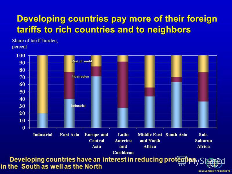 Developing countries pay more of their foreign tariffs to rich countries and to neighbors Share of tariff burden, percent Rest of world Intra-region Industrial Developing countries have an interest in reducing protection in the South as well as the N