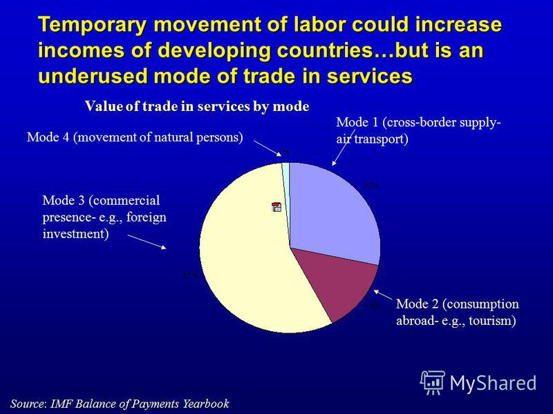 Temporary movement of labor could increase incomes of developing countries…but is an underused mode of trade in services Mode 1 (cross-border supply- air transport) Mode 2 (consumption abroad- e.g., tourism) Mode 3 (commercial presence- e.g., foreign