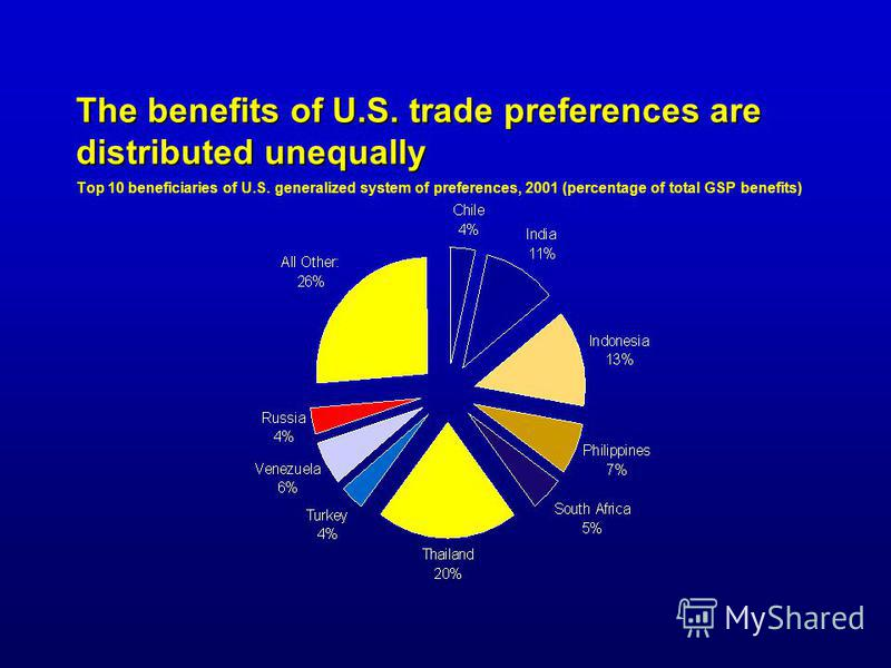 The benefits of U.S. trade preferences are distributed unequally The benefits of U.S. trade preferences are distributed unequally Top 10 beneficiaries of U.S. generalized system of preferences, 2001 (percentage of total GSP benefits)