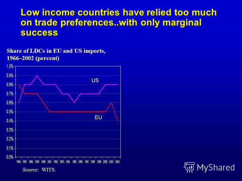 Share of LDCs in EU and US imports, 1966–2002 (percent) US EU Source: WITS. Low income countries have relied too much on trade preferences..with only marginal success