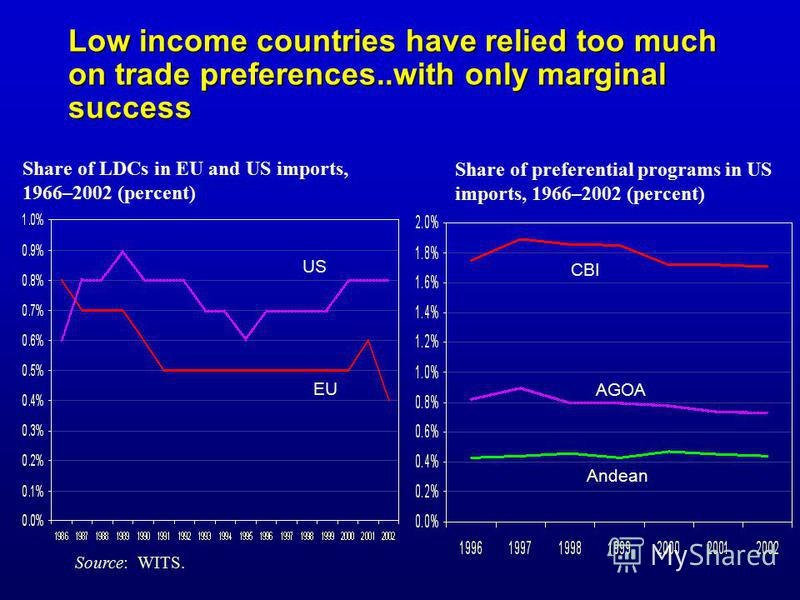 Share of LDCs in EU and US imports, 1966–2002 (percent) US EU Source: WITS. Low income countries have relied too much on trade preferences..with only marginal success CBI AGOA Andean Share of preferential programs in US imports, 1966–2002 (percent)