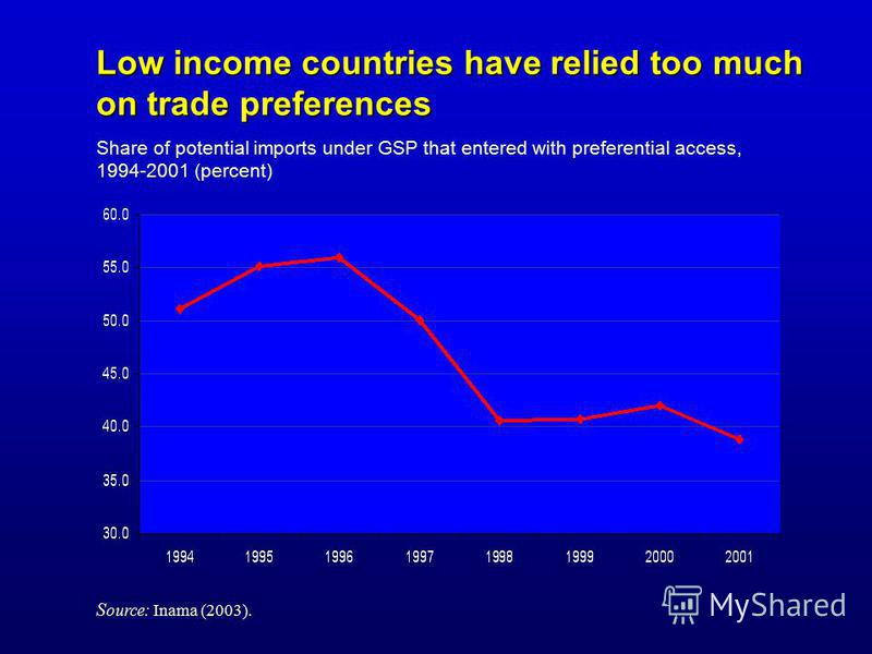 Low income countries have relied too much on trade preferences Share of potential imports under GSP that entered with preferential access, 1994-2001 (percent) S ource: Inama (2003).