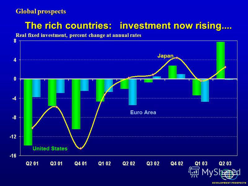 The rich countries: investment now rising.... Global prospects Real fixed investment, percent change at annual rates Euro Area United States Japan