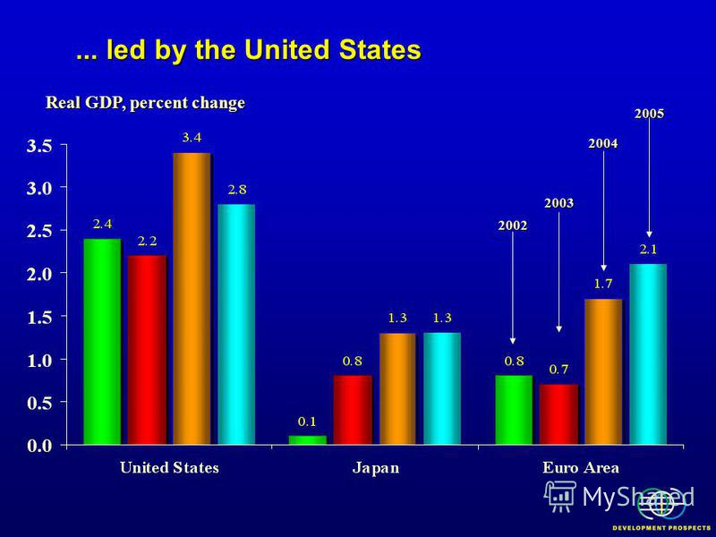... led by the United States Real GDP, percent change 2002 2003 2004 2005