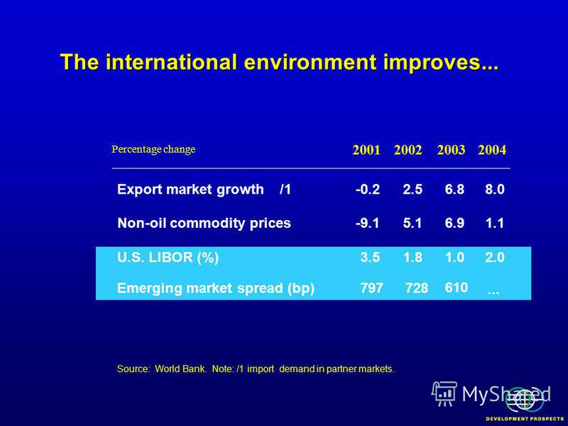 The international environment improves... Percentage change Export market growth /1-0.22.56.88.0 Non-oil commodity prices-9.15.16.91.1 U.S. LIBOR (%)3.51.81.02.0 Source: World Bank. Note: /1 import demand in partner markets. 20012002 2003 2004 Emergi