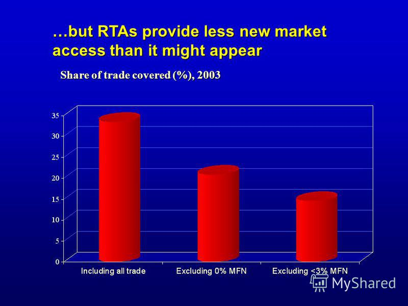 …but RTAs provide less new market access than it might appear Share of trade covered (%), 2003