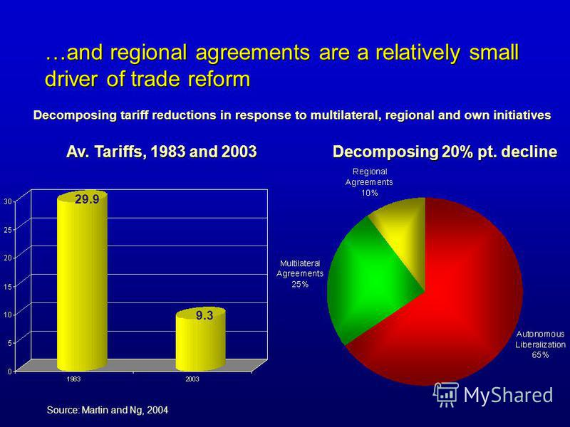 …and regional agreements are a relatively small driver of trade reform Decomposing 20% pt. decline Source: Martin and Ng, 2004 Av. Tariffs, 1983 and 2003 29.9 9.3 Decomposing tariff reductions in response to multilateral, regional and own initiatives