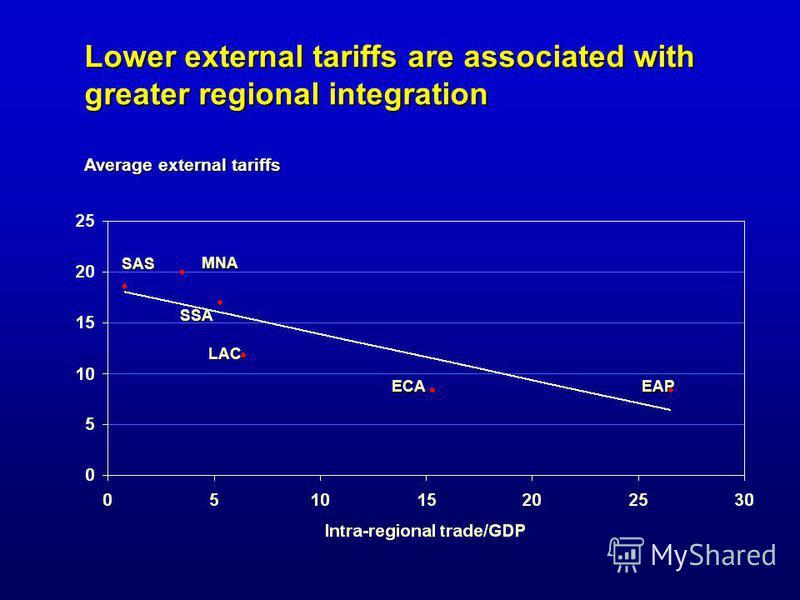 Lower external tariffs are associated with greater regional integration MNA SAS SSA LAC ECAEAP Average external tariffs