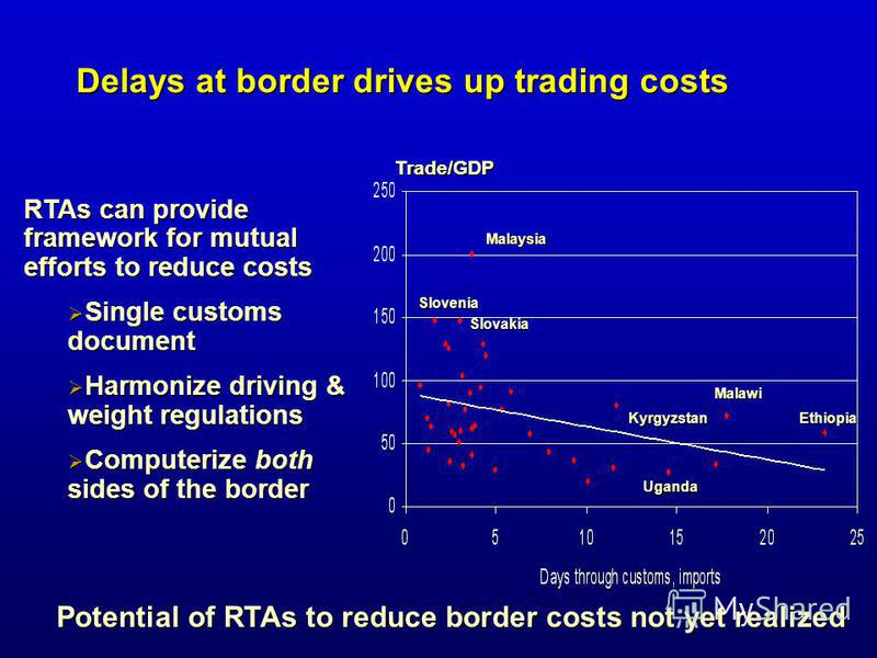 Delays at border drives up trading costs RTAs can provide framework for mutual efforts to reduce costs Single customs document Single customs document Harmonize driving & weight regulations Harmonize driving & weight regulations Computerize both side