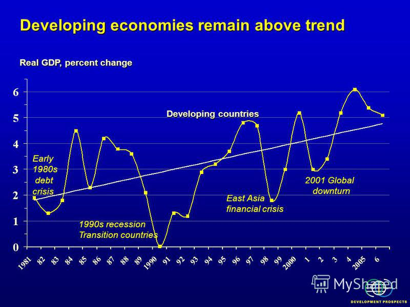 Developing economies remain above trend Real GDP, percent change Developing countries Early 1980s debt crisis 1990s recession Transition countries East Asia financial crisis 2001 Global downturn