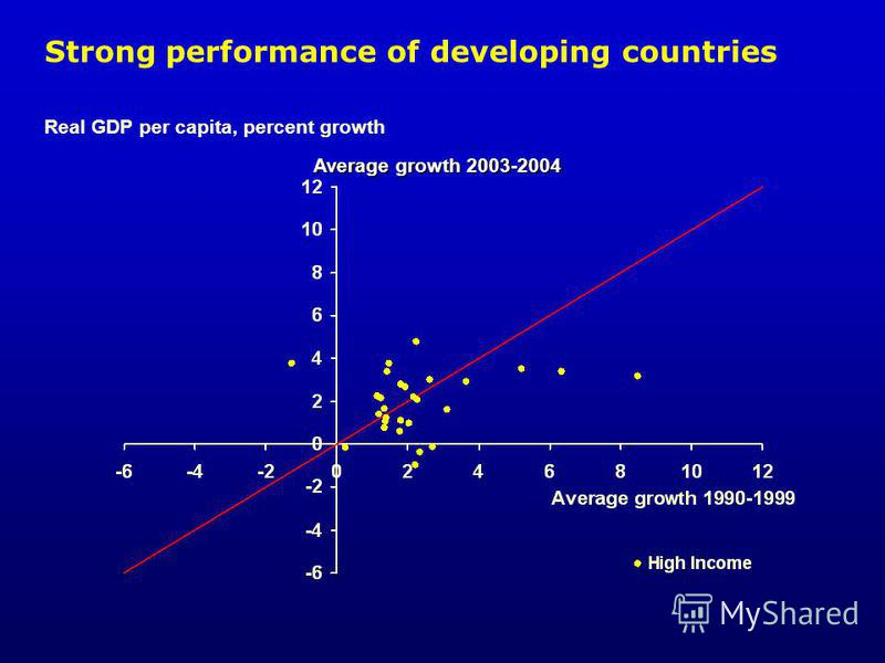Strong performance of developing countries Real GDP per capita, percent growth Average growth 2003-2004
