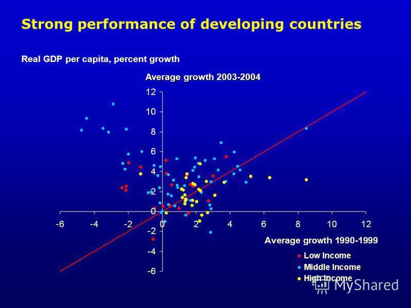 Average growth 2003-2004