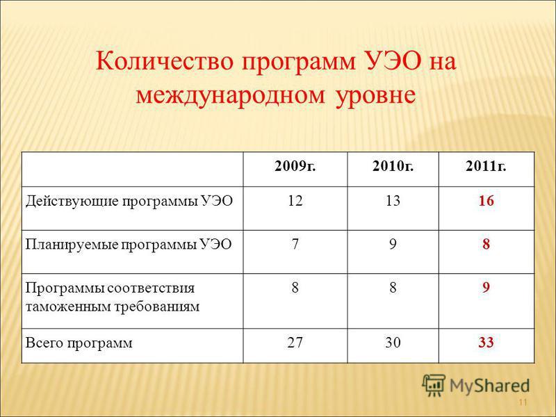 Количество программ УЭО на международном уровне 11 2009 г.2010 г.2011 г. Действующие программы УЭО121316 Планируемые программы УЭО798 Программы соответствия таможенным требованиям 889 Всего программ 273033