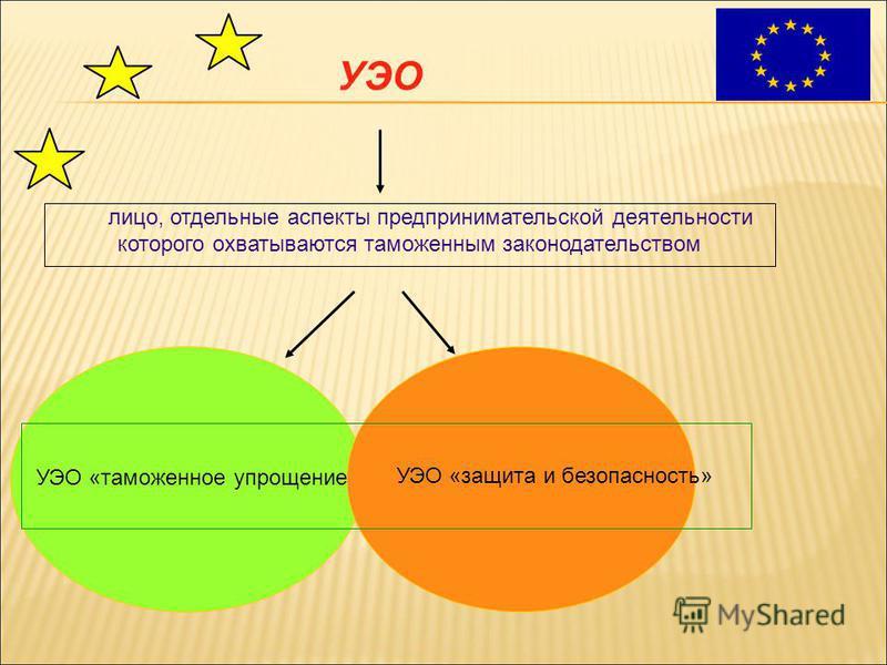 лицо, отдельные аспекты предпринимательской деятельности которого охватываются таможенным законодательством УЭО «таможенное упрощение» УЭО «защита и безопасность» УЭО