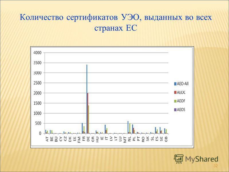 Количество сертификатов УЭО, выданных во всех странах ЕС 32