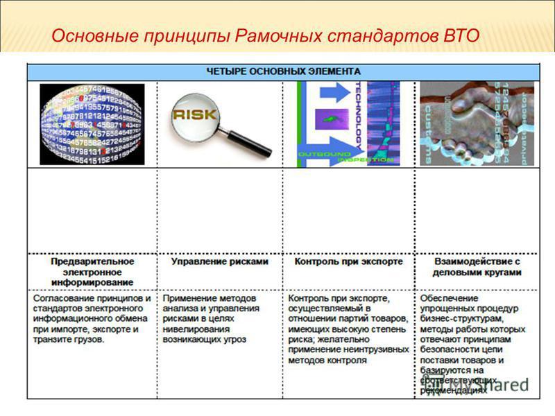 Презентация на тему СЫСОЕВА Инна Николаевна ПРАВОВОЙ СТАТУС  8 33 Основные принципы Рамочных стандартов ВТО