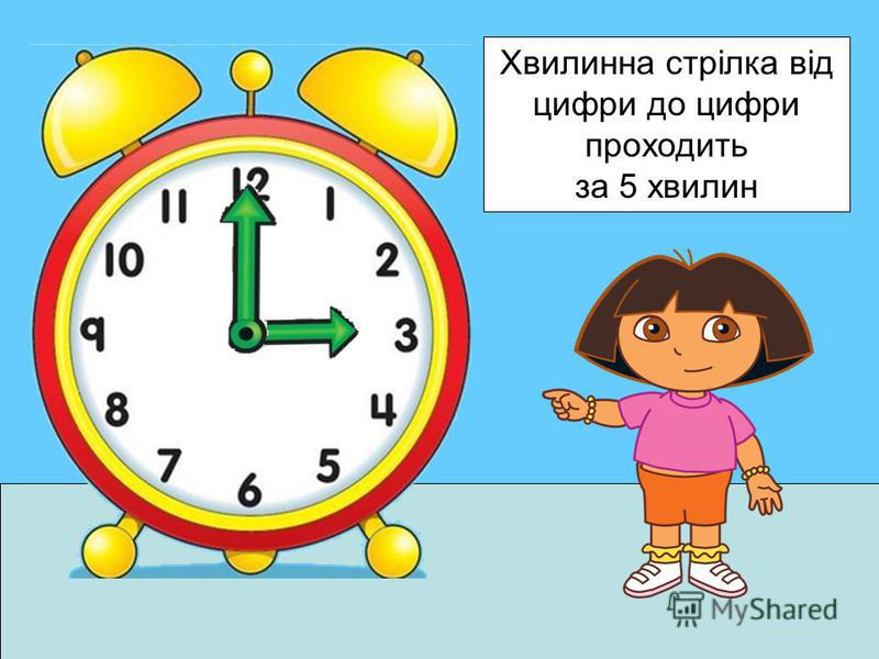 Хвилинна стрілка від цифри до цифри проходить за 5 хвилин