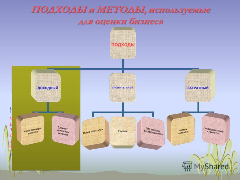 ПОДХОДЫ и МЕТОДЫ, используемые для оценки бизнеса Ликвидационной стоимости Рынка капиталов Сделок Отраслевых коэффициентов МЕТОДЫМЕТОДЫ