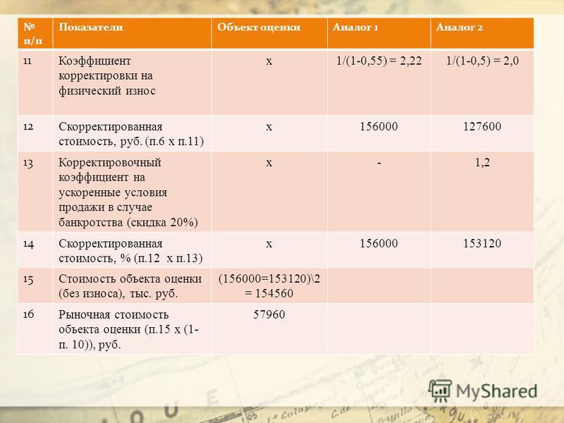 п/п Показатели Объект оценки Аналог 1Аналог 2 11 Коэффициент корректировки на физический износ х 1/(1-0,55) = 2,221/(1-0,5) = 2,0 12 Скорректированная стоимость, руб. (п.6 х п.11) х 156000127600 13 Корректировочный коэффициент на ускоренные условия п