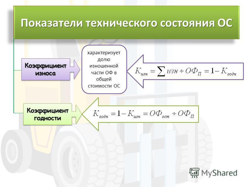Коэффициент износа характеризует долю изношенной части ОФ в общей стоимости ОС Коэффициент годности Показатели технического состояния ОС