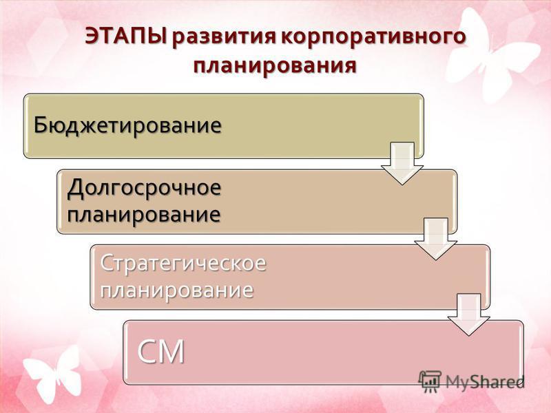 ЭТАПЫ развития корпоративного планирования Бюджетирование Долгосрочное планирование Стратегическое планирование СМ