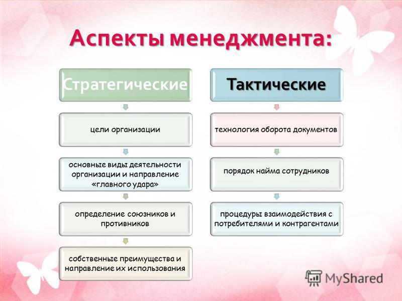 Презентация на тему КУРС Стратегический менеджмент ТЕМА ТЕМА  3 Аспекты менеджмента