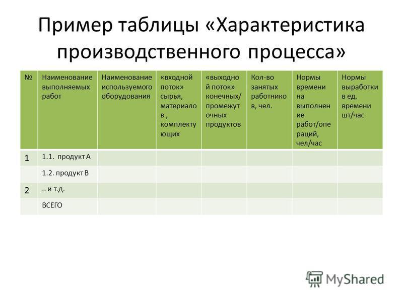 Пример таблицы «Характеристика производственного процесса» Наименование выполняемых работ Наименование используемого оборудования «входной поток» сырья, материалов, комплектующих «выходной поток» конечных/ промежуточных продуктов Кол-во занятых работ