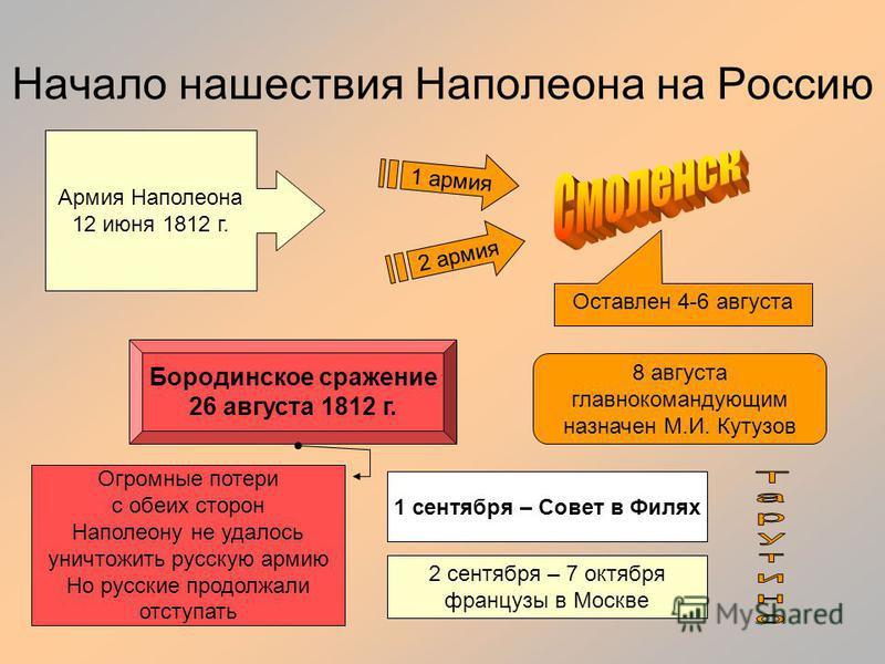 Начало нашествия Наполеона на Россию Армия Наполеона 12 июня 1812 г. 1 армия 2 армия Оставлен 4-6 августа 8 августа главнокомандующим назначен М.И. Кутузов Бородинское сражение 26 августа 1812 г. Огромные потери с обеих сторон Наполеону не удалось ун