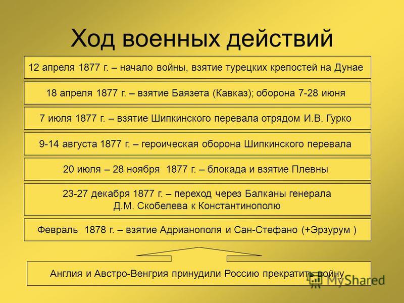 Ход военных действий 12 апреля 1877 г. – начало войны, взятие турецких крепостей на Дунае 18 апреля 1877 г. – взятие Баязета (Кавказ); оборона 7-28 июня 7 июля 1877 г. – взятие Шипкинского перевала отрядом И.В. Гурко 20 июля – 28 ноября 1877 г. – бло